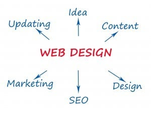 Why SEO & Web Design Need to be Done Simultaneously