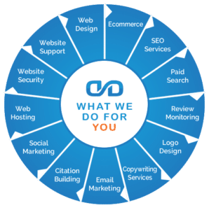 Digital Marketing Agency, Atlanta Digital Marketing